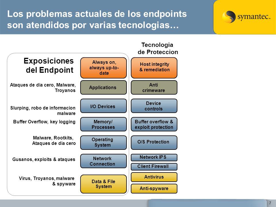 Los problemas actuales de los endpoints son atendidos por varias tecnologias…