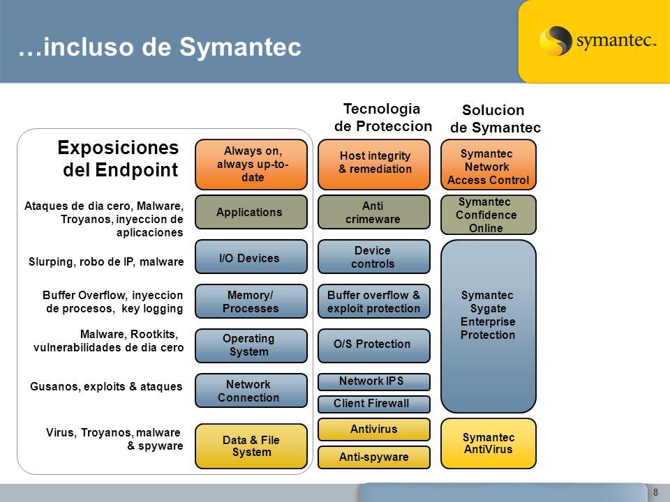 …incluso de Symantec Exposiciones del Endpoint Tecnologia Solucion