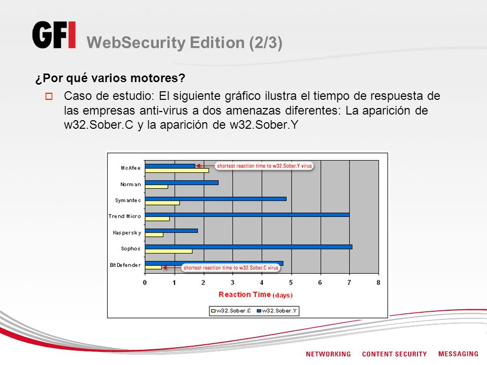 WebSecurity Edition (2/3)