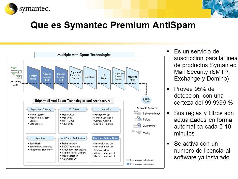 Que es Symantec Premium AntiSpam