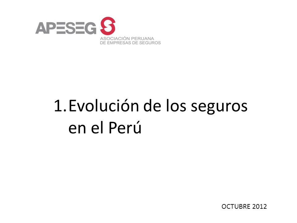 Evolución de los seguros en el Perú