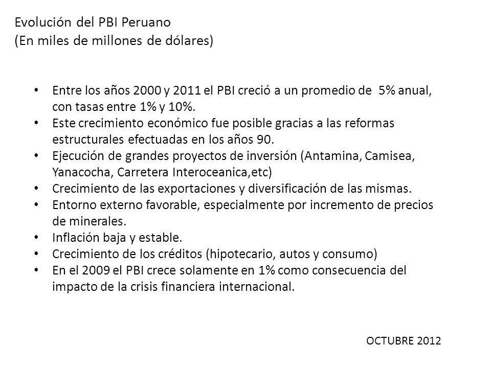 Evolución del PBI Peruano (En miles de millones de dólares)