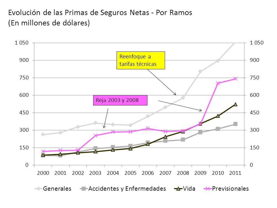 Evolución de las Primas de Seguros Netas - Por Ramos
