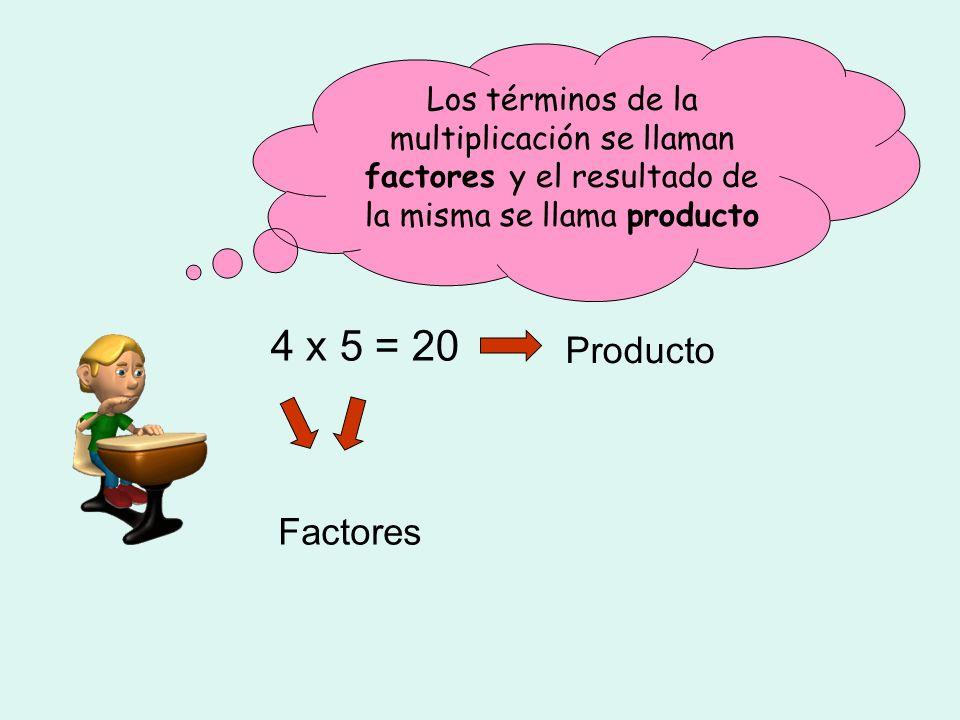Los términos de la multiplicación se llaman factores y el resultado de la misma se llama producto