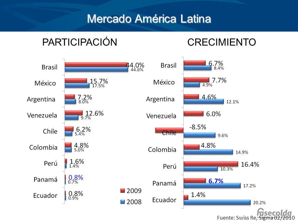 Mercado América Latina