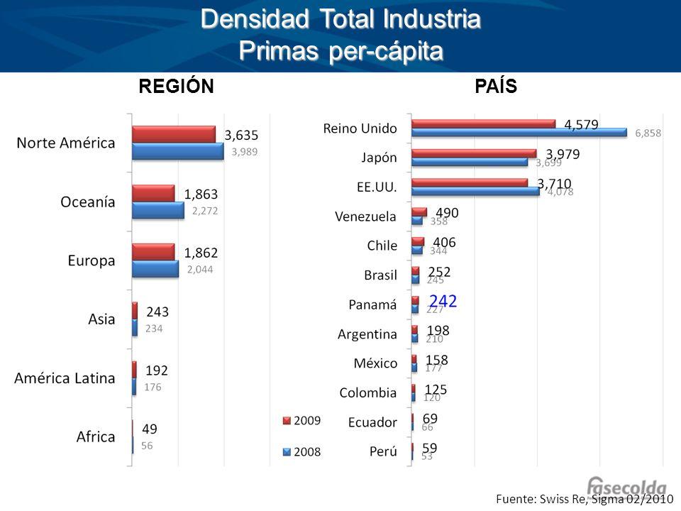 Densidad Total Industria Primas per-cápita