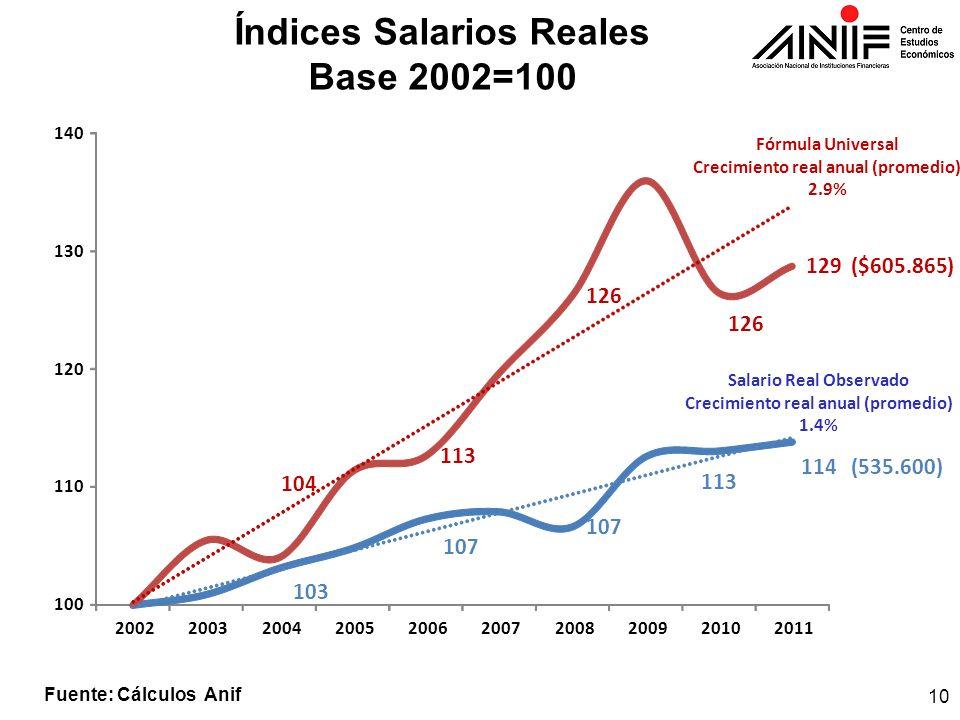 Índices Salarios Reales Base 2002=100