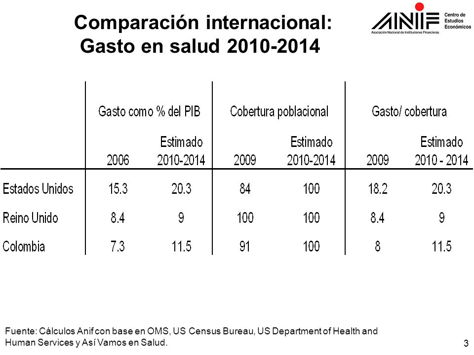 Comparación internacional:
