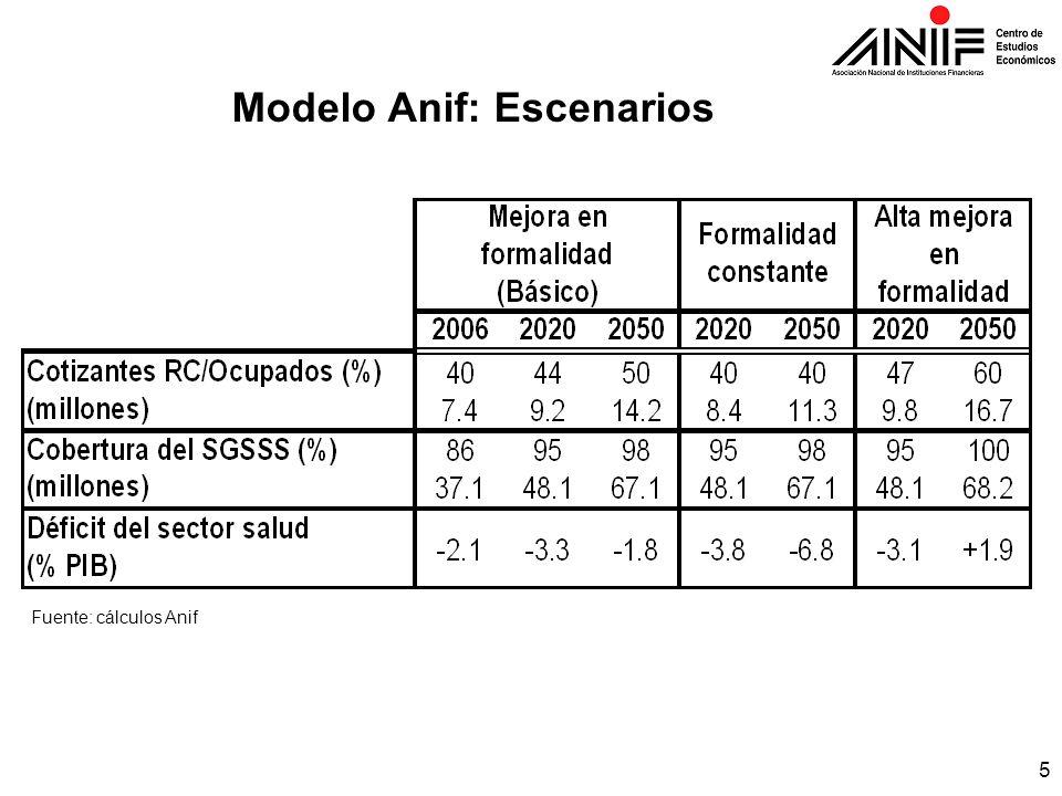 Modelo Anif: Escenarios