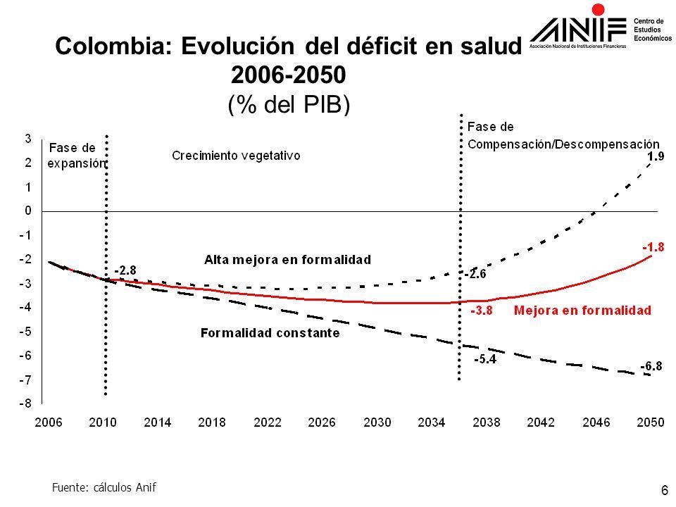 Colombia: Evolución del déficit en salud 2006-2050 (% del PIB)