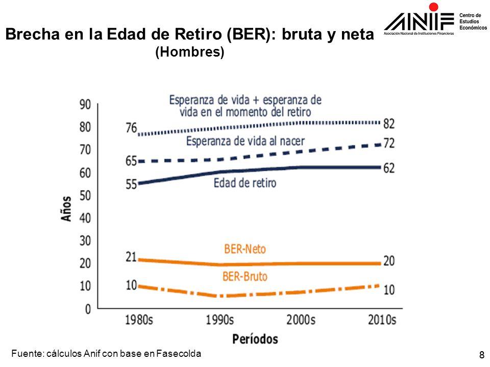 Brecha en la Edad de Retiro (BER): bruta y neta (Hombres)