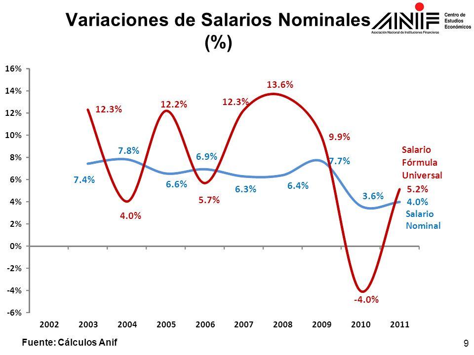 Variaciones de Salarios Nominales (%)