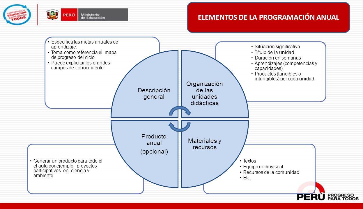 ELEMENTOS DE LA PROGRAMACIÓN ANUAL