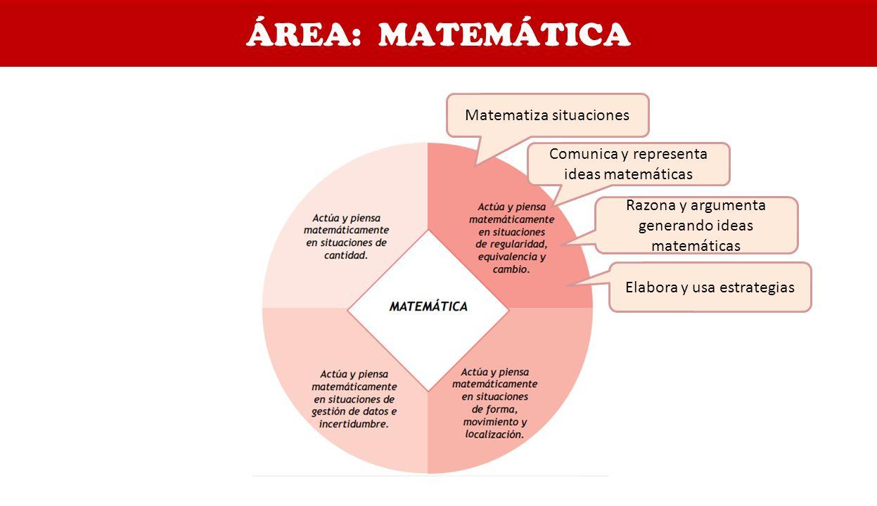 ÁREA: MATEMÁTICA Matematiza situaciones