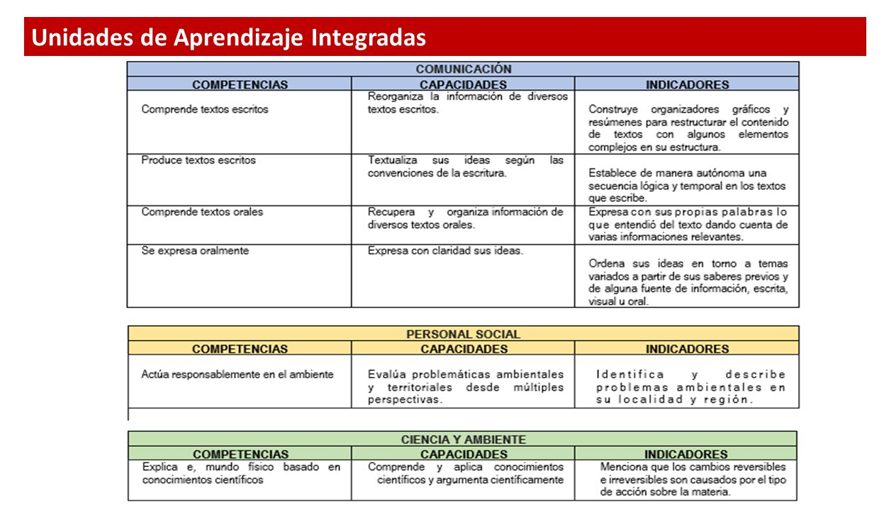 Unidades de Aprendizaje Integradas