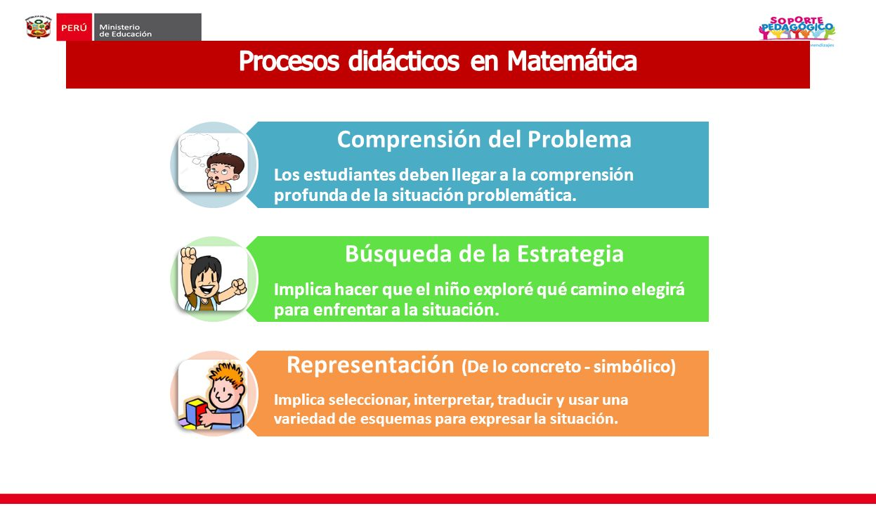 Procesos didácticos en Matemática Comprensión del Problema