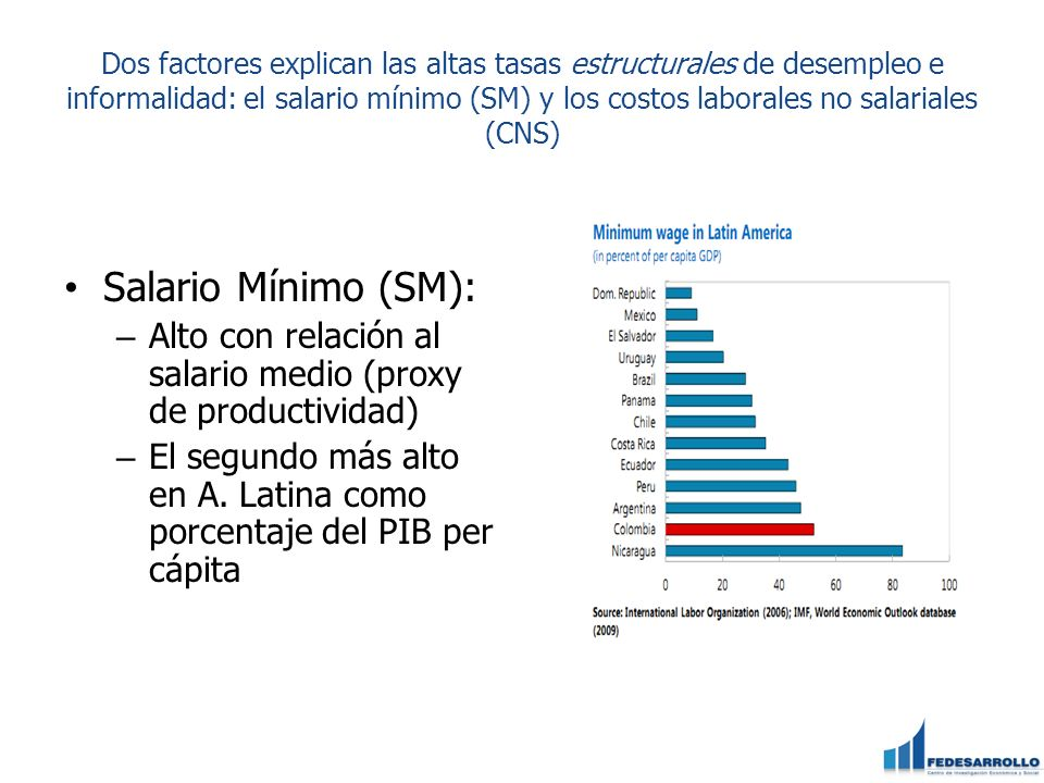 Dos factores explican las altas tasas estructurales de desempleo e informalidad: el salario mínimo (SM) y los costos laborales no salariales (CNS)