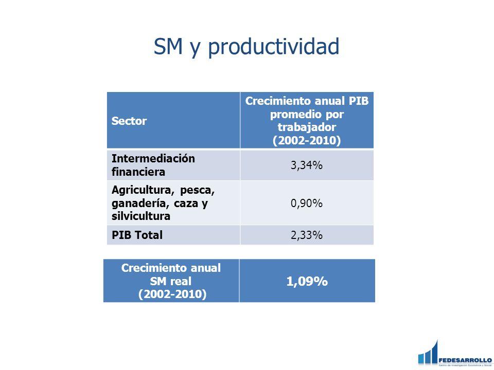 SM y productividad 1,09% Sector