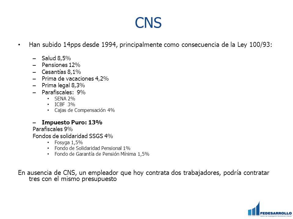 CNS Han subido 14pps desde 1994, principalmente como consecuencia de la Ley 100/93: Salud 8,5% Pensiones 12%
