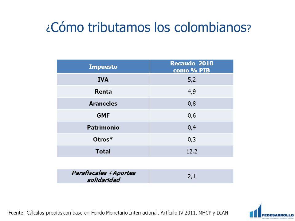 ¿Cómo tributamos los colombianos