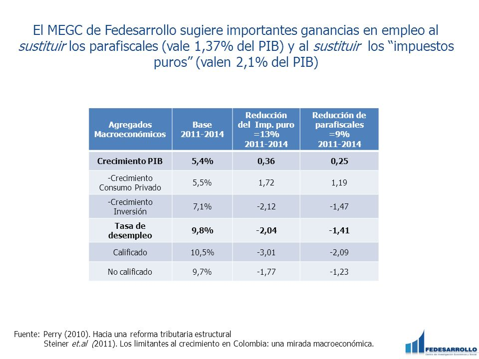 El MEGC de Fedesarrollo sugiere importantes ganancias en empleo al sustituir los parafiscales (vale 1,37% del PIB) y al sustituir los impuestos puros (valen 2,1% del PIB)