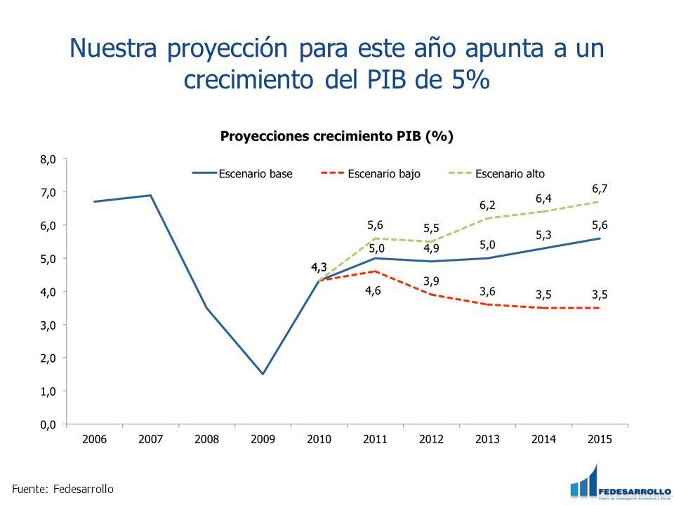 Nuestra proyección para este año apunta a un crecimiento del PIB de 5%