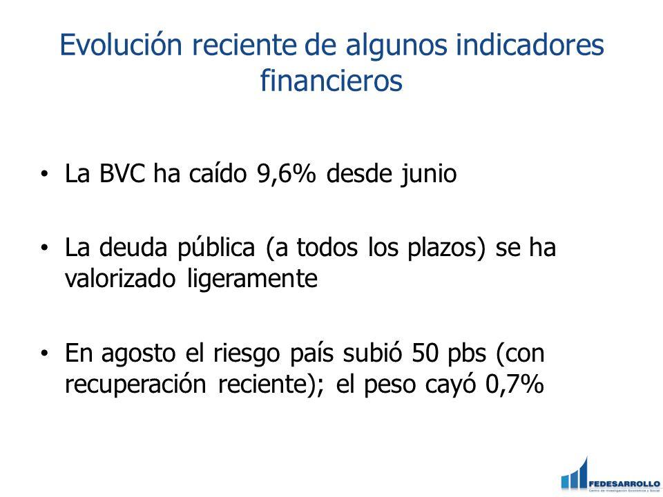 Evolución reciente de algunos indicadores financieros