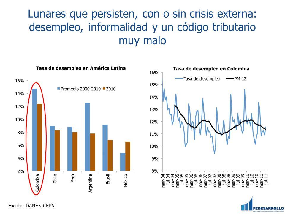 Lunares que persisten, con o sin crisis externa: desempleo, informalidad y un código tributario muy malo
