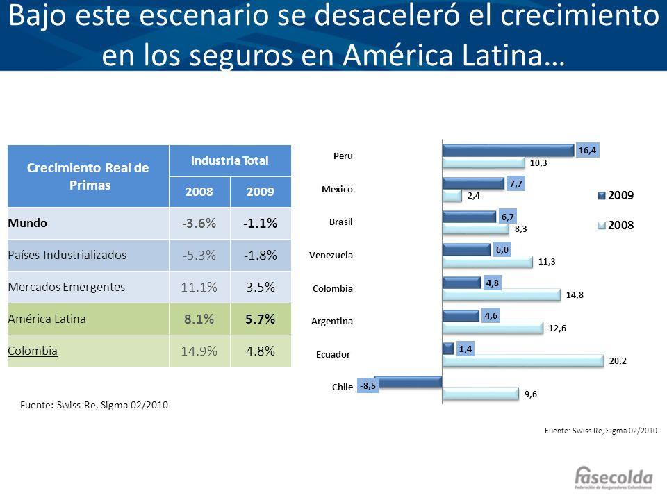 Bajo este escenario se desaceleró el crecimiento en los seguros en América Latina…