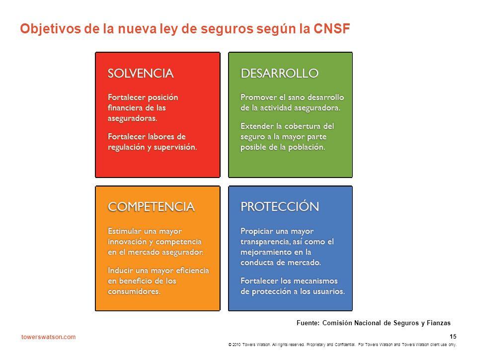 Objetivos de la nueva ley de seguros según la CNSF