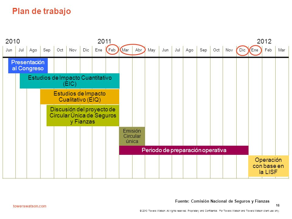 Plan de trabajo 2010 2011 2012 Presentación al Congreso