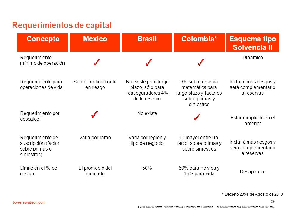 Requerimientos de capital