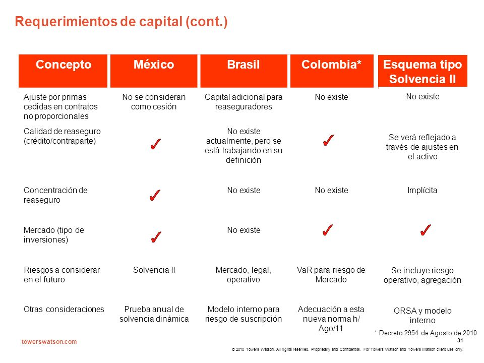 Requerimientos de capital (cont.)