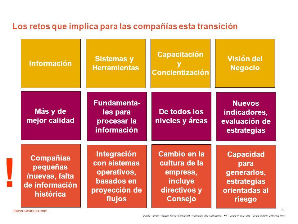 Los retos que implica para las compañías esta transición