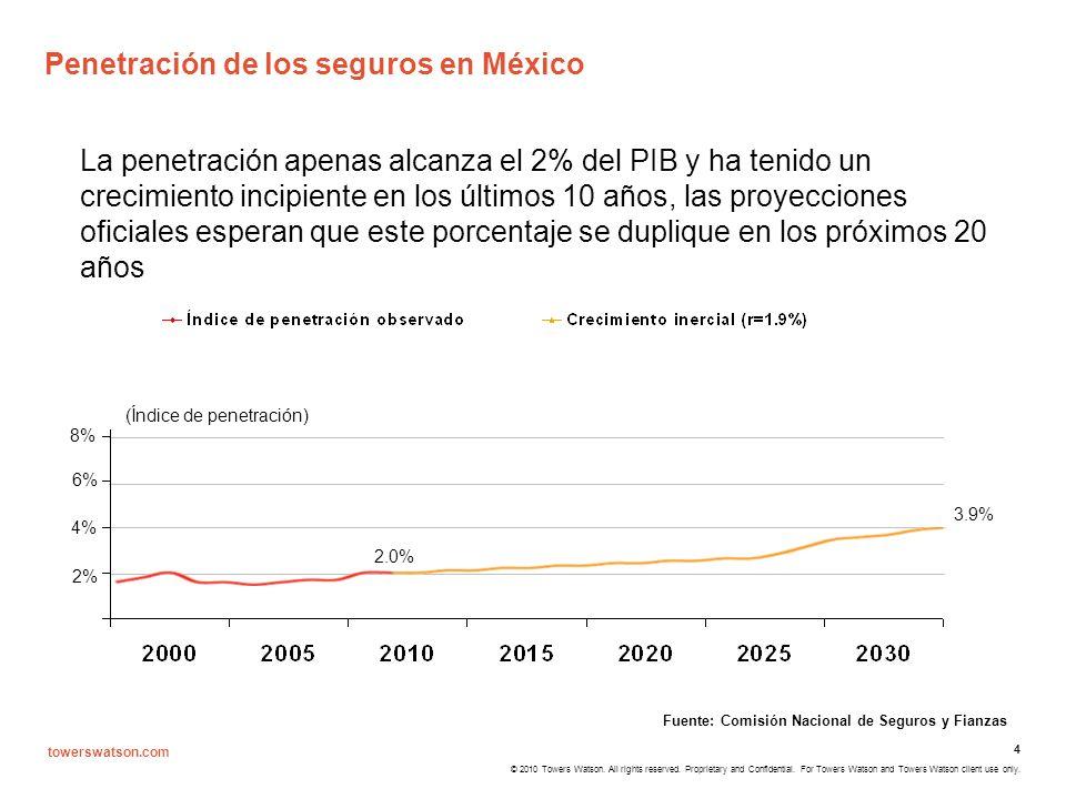 Penetración de los seguros en México