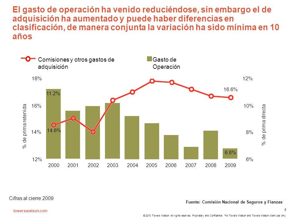 El gasto de operación ha venido reduciéndose, sin embargo el de adquisición ha aumentado y puede haber diferencias en clasificación, de manera conjunta la variación ha sido mínima en 10 años
