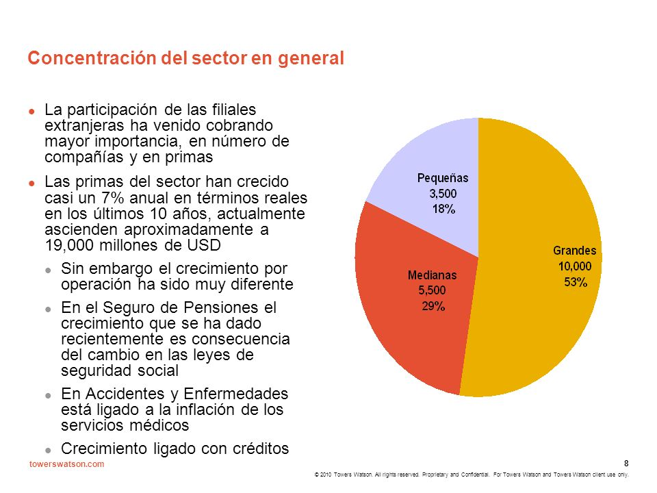 Concentración del sector en general