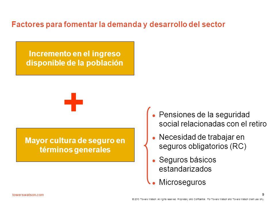 Factores para fomentar la demanda y desarrollo del sector