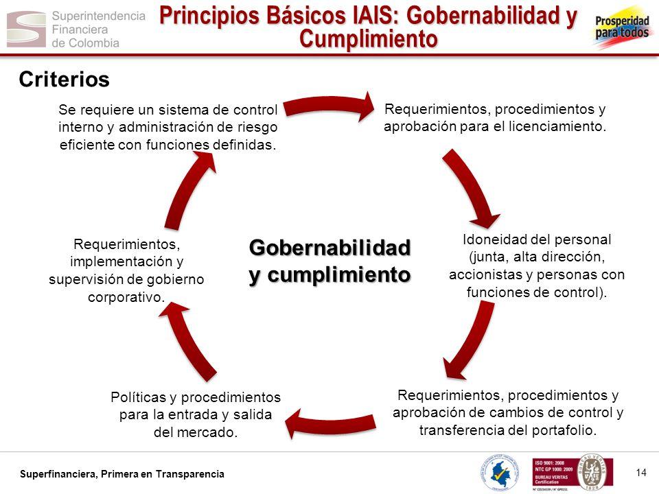 Principios Básicos IAIS: Gobernabilidad y Cumplimiento