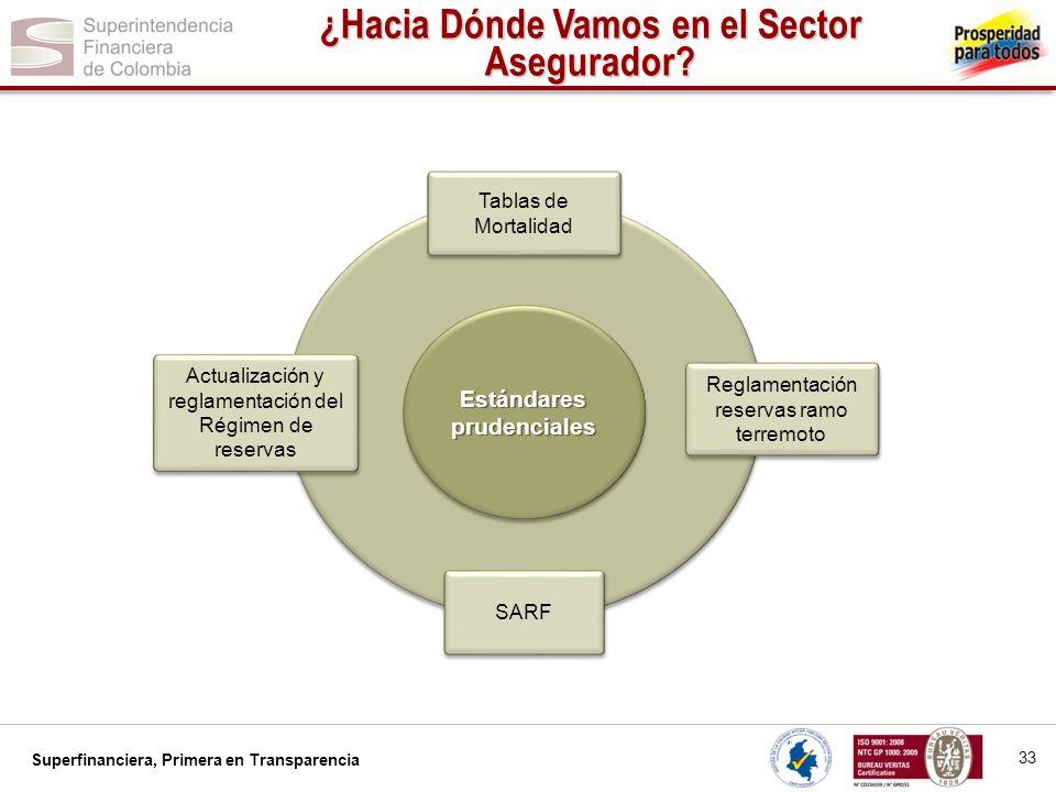 ¿Hacia Dónde Vamos en el Sector Asegurador Estándares prudenciales
