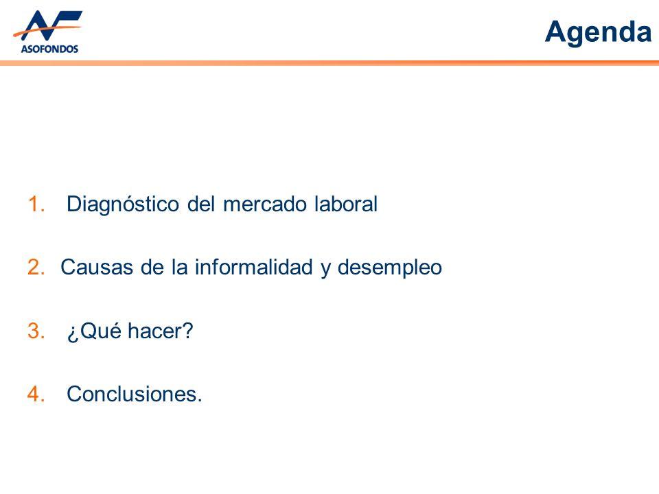 Agenda Diagnóstico del mercado laboral