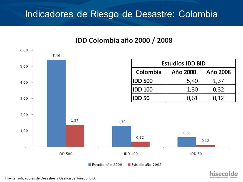 Indicadores de Riesgo de Desastre: Colombia