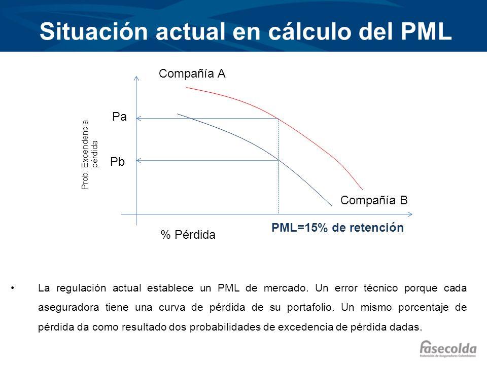 Situación actual en cálculo del PML