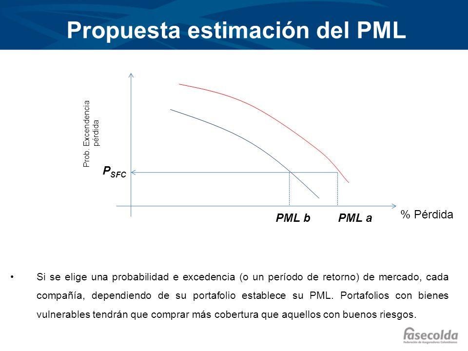 Propuesta estimación del PML