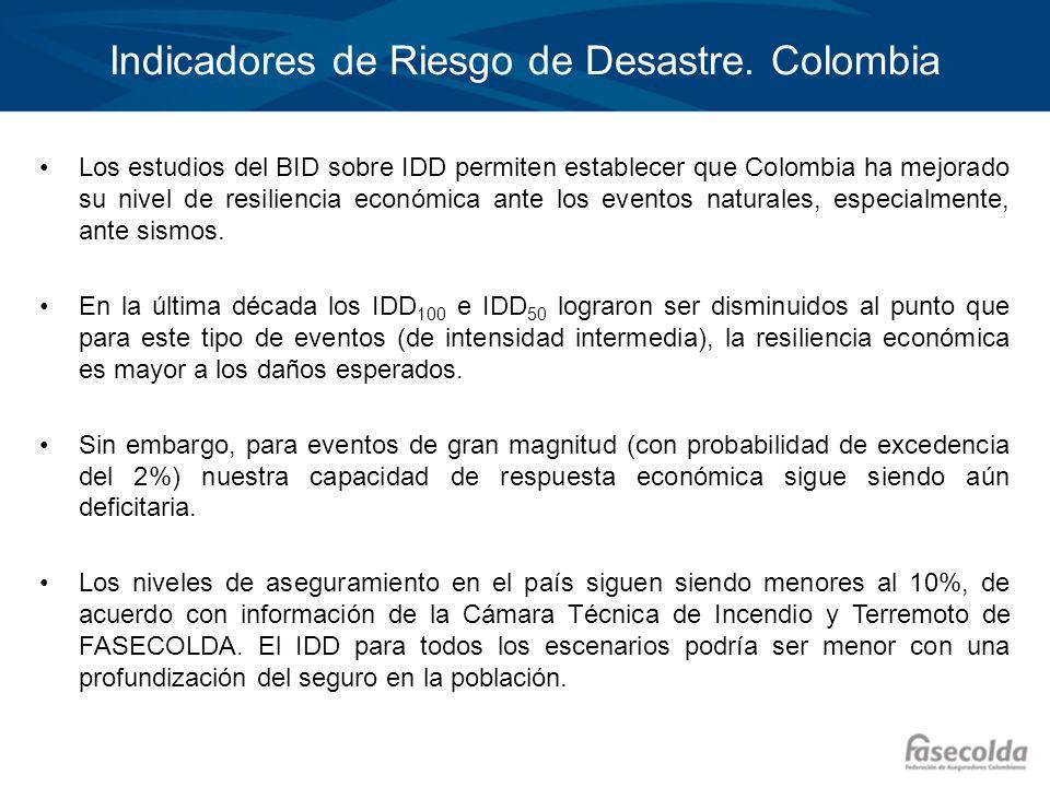 Indicadores de Riesgo de Desastre. Colombia