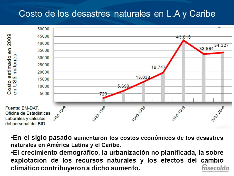 Costo de los desastres naturales en L.A y Caribe