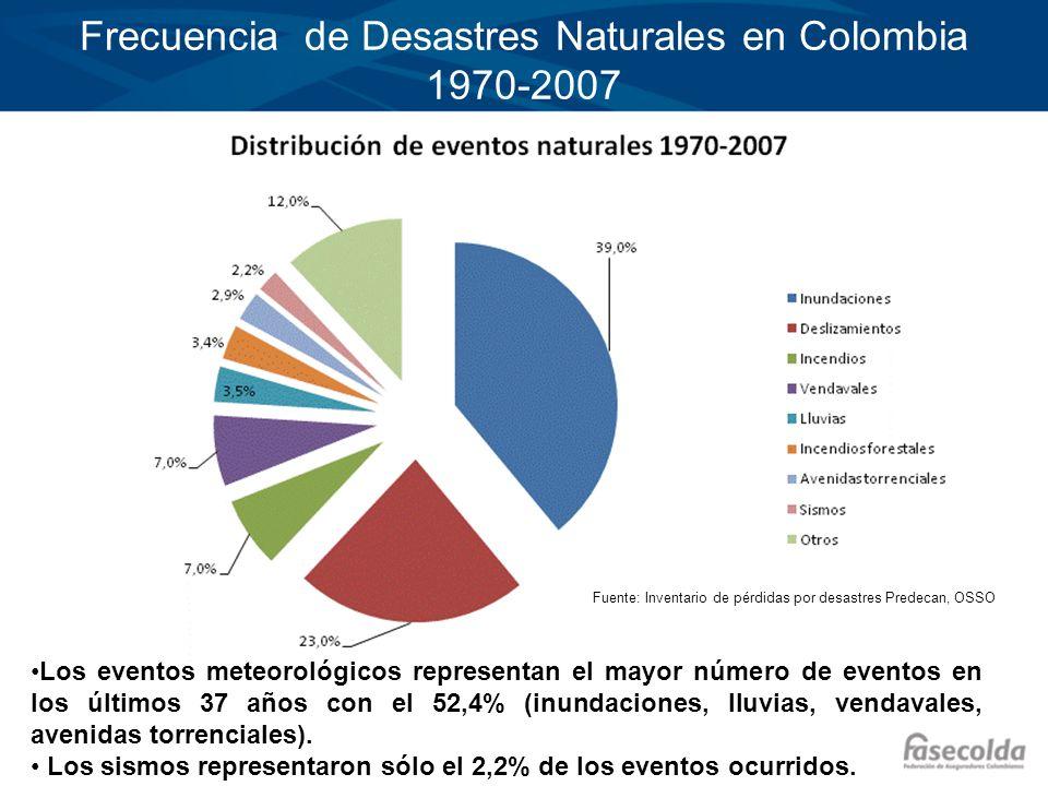 Frecuencia de Desastres Naturales en Colombia 1970-2007