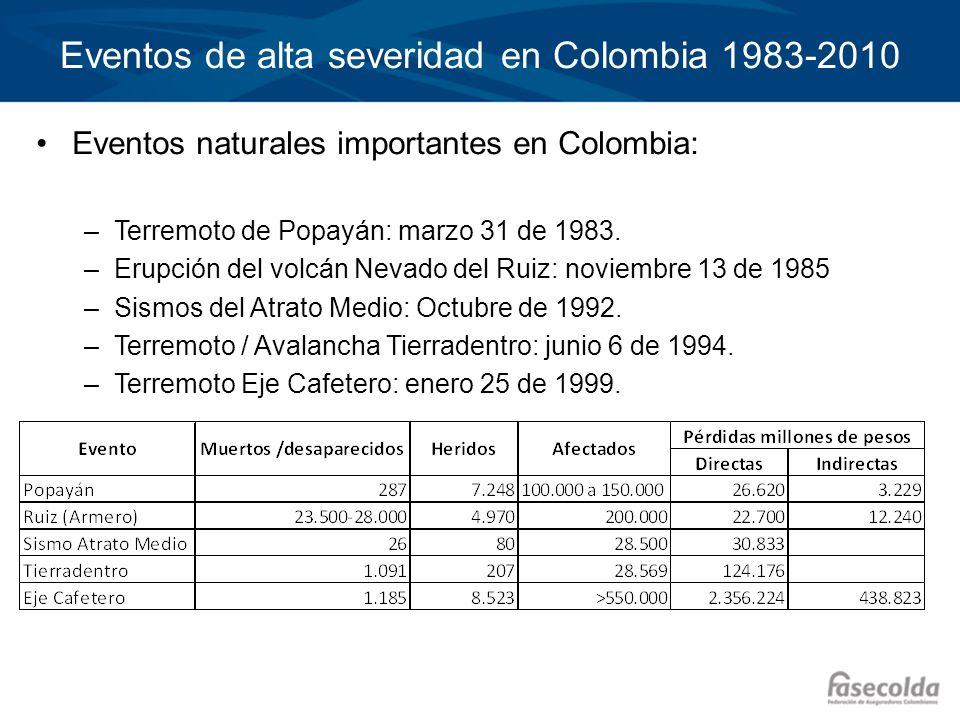Eventos de alta severidad en Colombia 1983-2010