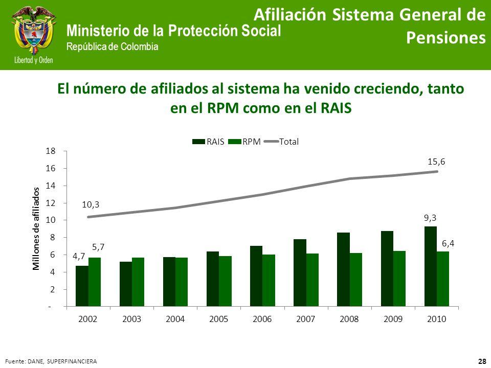 Afiliación Sistema General de Pensiones