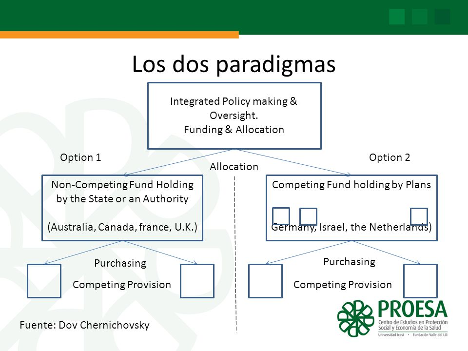Los dos paradigmas Integrated Policy making & Oversight.